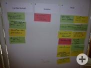 Präsentation der Ideenfindung an Flipcharts bei der Ideenwerkstatt am 26.07.2014